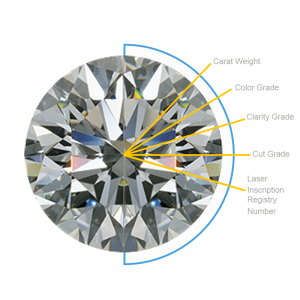 Diamond Grade